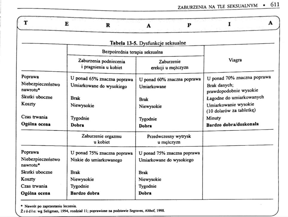 Bezpośrednia terapia seksualna vs wiagra - tabela z wynikami badań